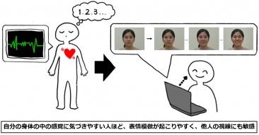 図(本研究のイメージ図)